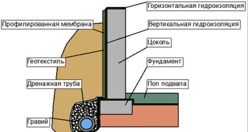 Горизонтальная гидроизоляция фундаментов цементным раствором сверло по бетону купить