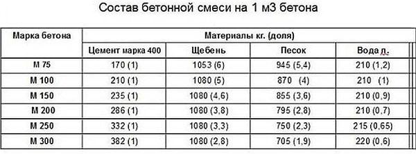 Сколько стоит залить куб бетона москва купить бур по бетону 45мм